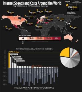 Top 20 Nations in ITIF Broadband Rankings